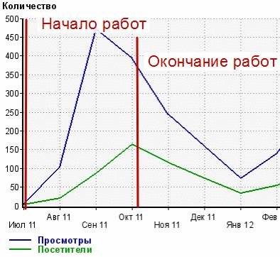 Продвижение сайта arenda-luch.ru
