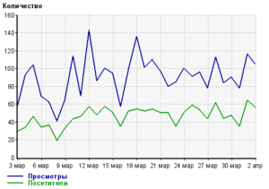 Продвижение сайта продажи автомобилей КамАЗ