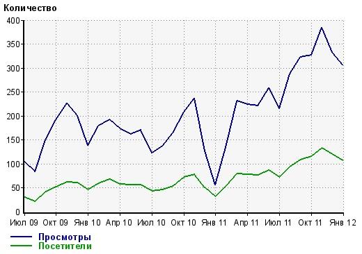 Продвижение сайта производства и продажи гофрокартона